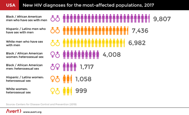 New HIV diagnoses for the most affected populations, 2017