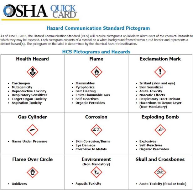 OSHA Quick Card