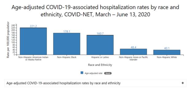 COVID19StatsByRace_CDC